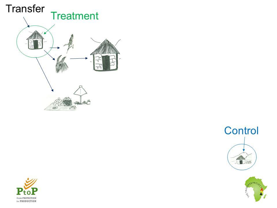 Transfer Control Treatment