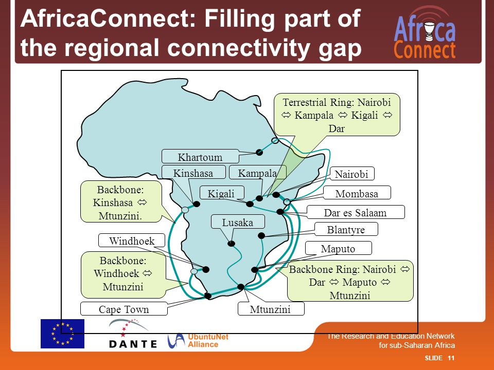 SLIDE 11 The Research and Education Network for sub-Saharan Africa AfricaConnect: Filling part of the regional connectivity gap Lusaka Blantyre Nairobi Mombasa Dar es Salaam Kampala Kigali Maputo Mtunzini Windhoek Kinshasa Terrestrial Ring: Nairobi  Kampala  Kigali  Dar Backbone Ring: Nairobi  Dar  Maputo  Mtunzini Backbone: Windhoek  Mtunzini Backbone: Kinshasa  Mtunzini.