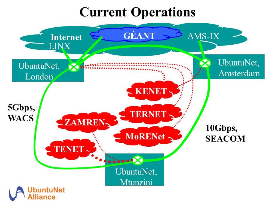 Current Operations UbuntuNet, London Internet UbuntuNet, Mtunzini LINX GÉANT AMS-IX UbuntuNet, Amsterdam MoRENet KENET TENET TERNET ZAMREN 10Gbps, SEACOM 5Gbps, WACS