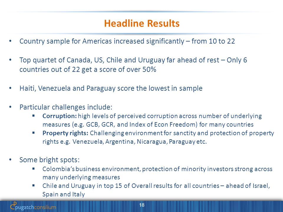 18 Headline Results Country sample for Americas increased significantly – from 10 to 22 Top quartet of Canada, US, Chile and Uruguay far ahead of rest – Only 6 countries out of 22 get a score of over 50% Haiti, Venezuela and Paraguay score the lowest in sample Particular challenges include:  Corruption: high levels of perceived corruption across number of underlying measures (e.g.