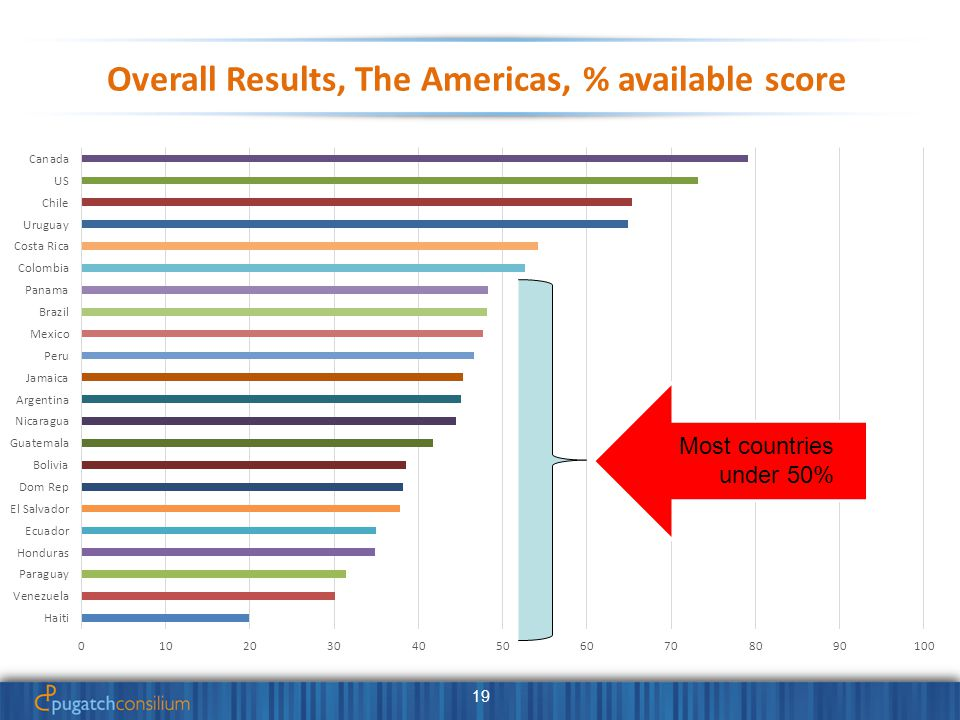 19 Overall Results, The Americas, % available score Most countries under 50%