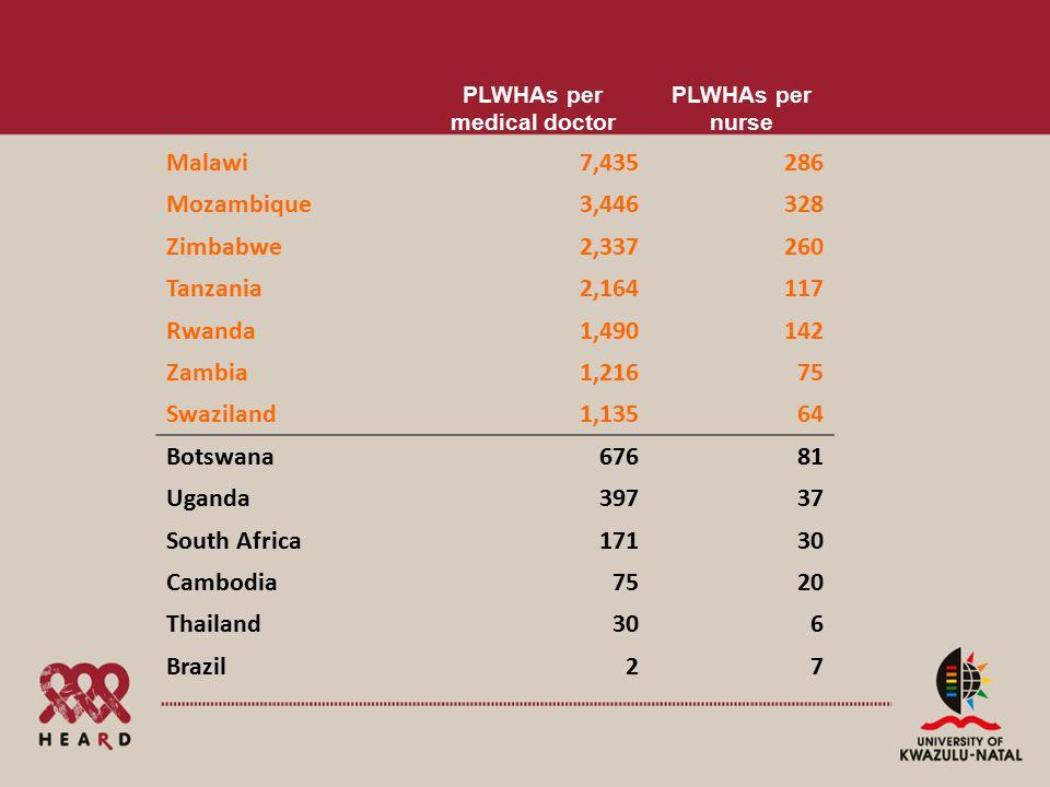 PLWHAs per medical doctor PLWHAs per nurse Malawi7,435286 Mozambique3,446328 Zimbabwe2,337260 Tanzania2,164117 Rwanda1,490142 Zambia1,21675 Swaziland1