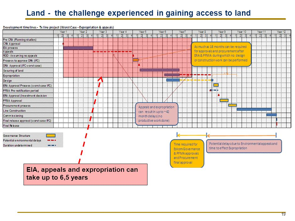 Land - the challenge experienced in gaining access to land EIA, appeals and expropriation can take up to 6,5 years 19