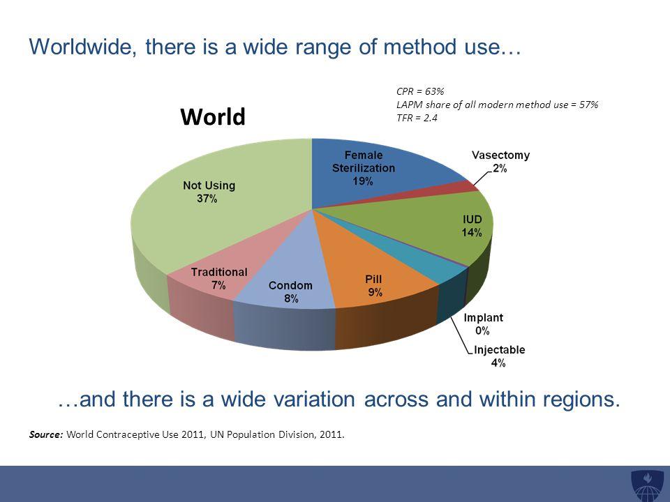 World Source: World Contraceptive Use 2011, UN Population Division, 2011.