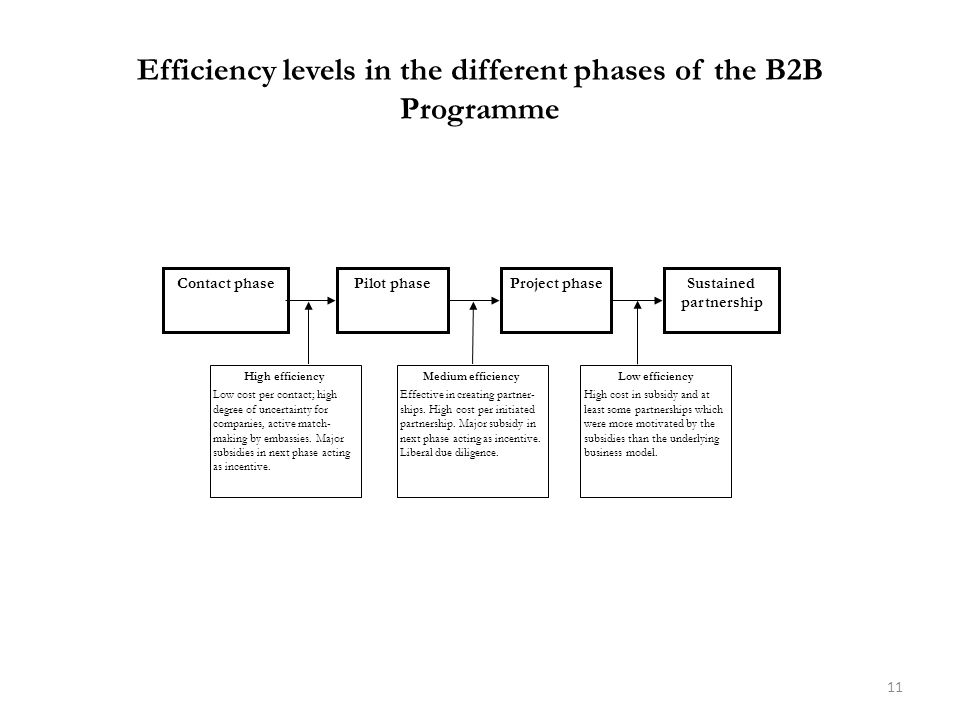 Efficiency levels in the different phases of the B2B Programme 11 Contact phase High efficiency Low cost per contact; high degree of uncertainty for companies, active match- making by embassies.