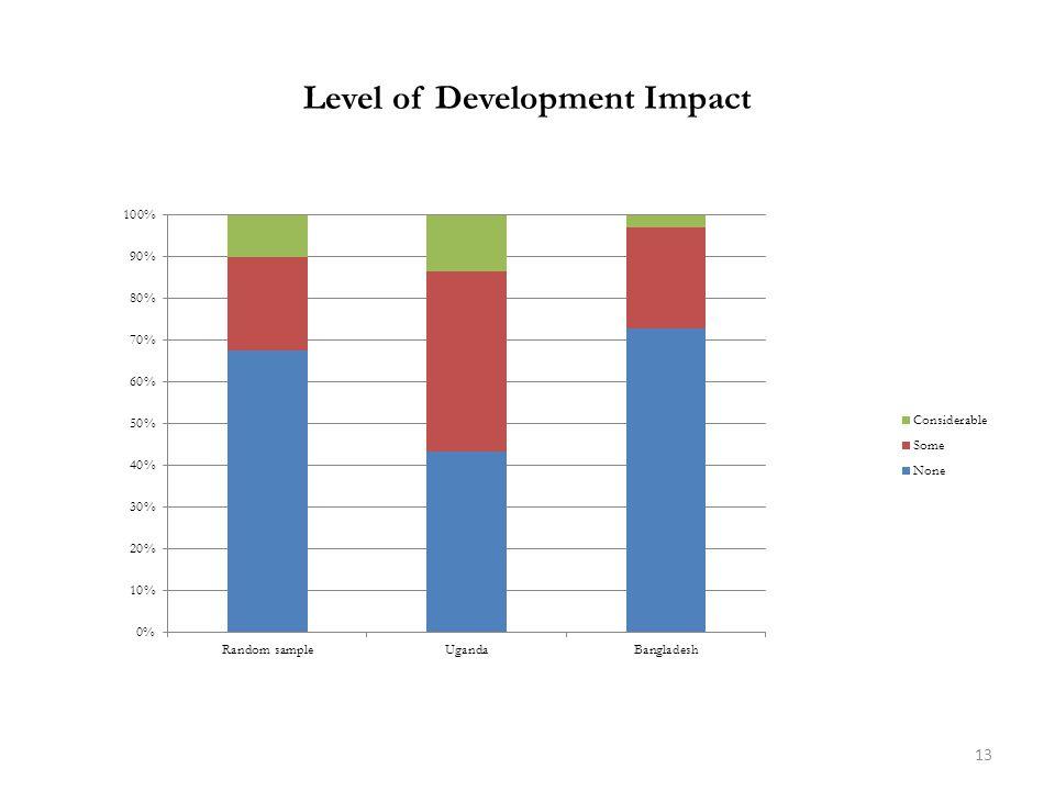 Level of Development Impact 13