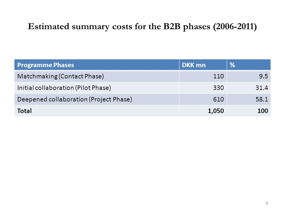 Estimated summary costs for the B2B phases (2006-2011) Programme PhasesDKK mn% Matchmaking (Contact Phase)1109.5 Initial collaboration (Pilot Phase)33031.4 Deepened collaboration (Project Phase)61058.1 Total1,050100 8