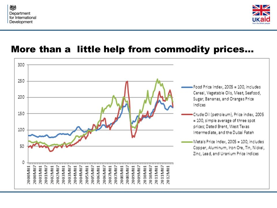 More than a little help from commodity prices…