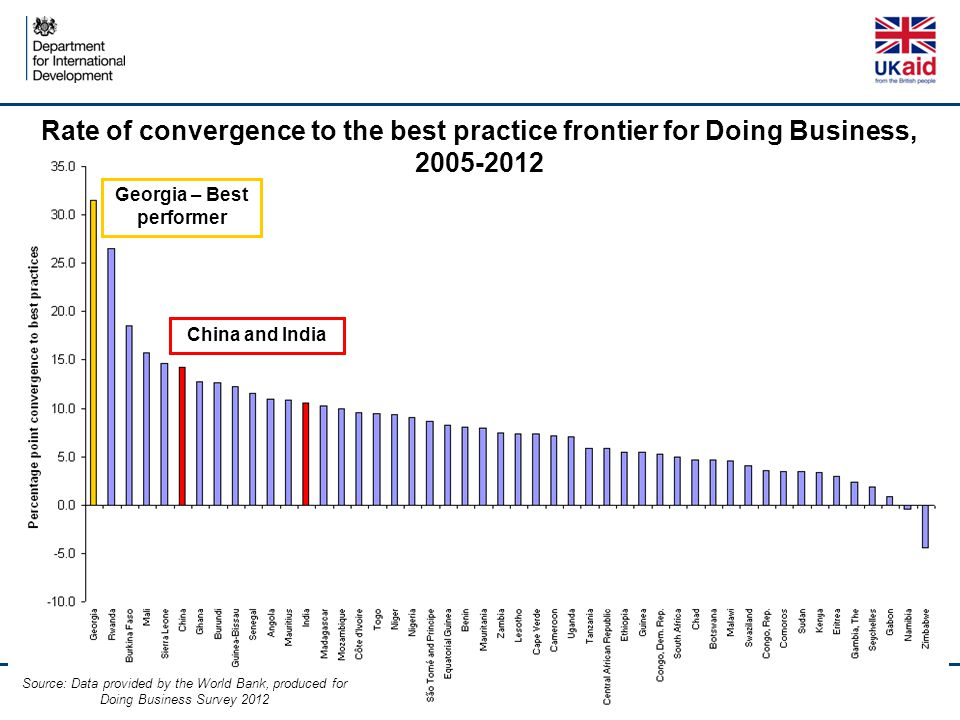 Rate of convergence to the best practice frontier for Doing Business, 2005-2012 Georgia – Best performer China and India Source: Data provided by the World Bank, produced for Doing Business Survey 2012