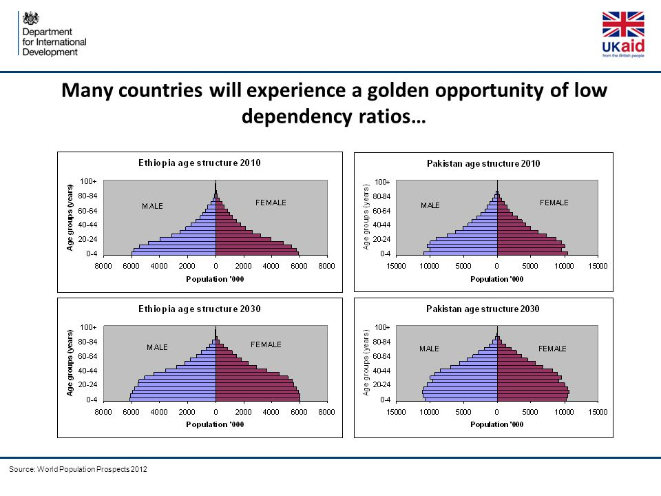 Many countries will experience a golden opportunity of low dependency ratios… Source: World Population Prospects 2012