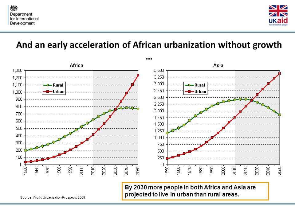 And an early acceleration of African urbanization without growth … Source: World Urbanisation Prospects 2009 By 2030 more people in both Africa and Asia are projected to live in urban than rural areas.