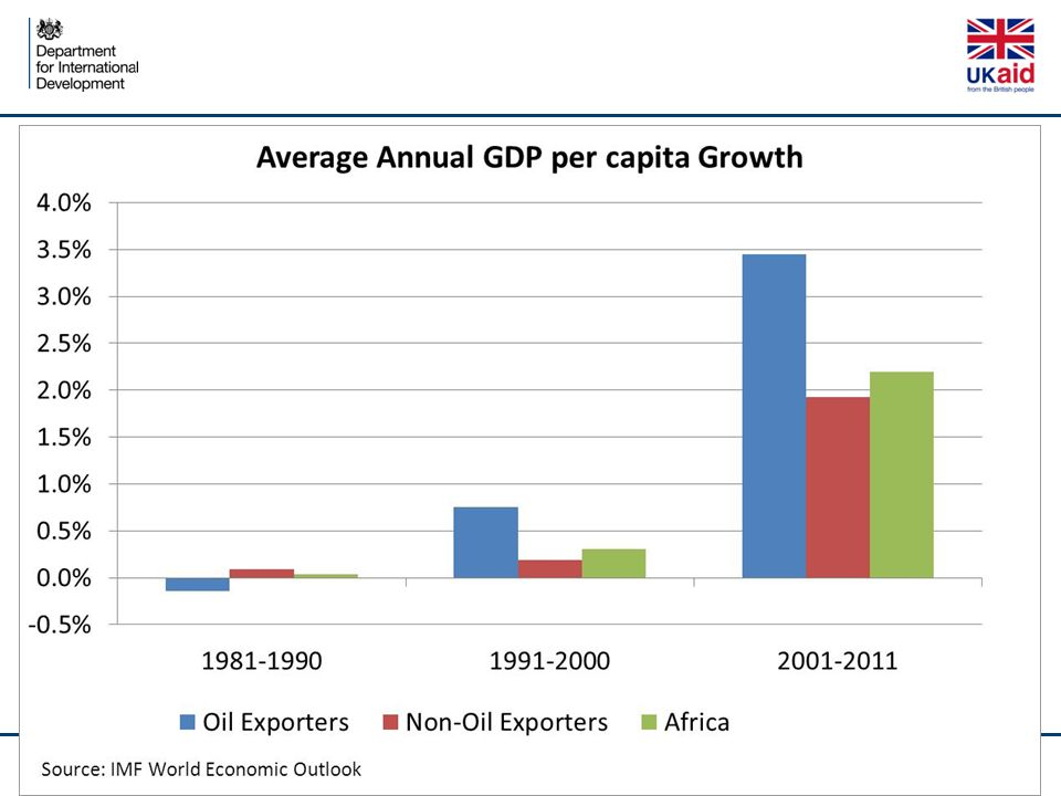 The prize for Africa: job creating growth Is Africa ready to grab that opportunity?