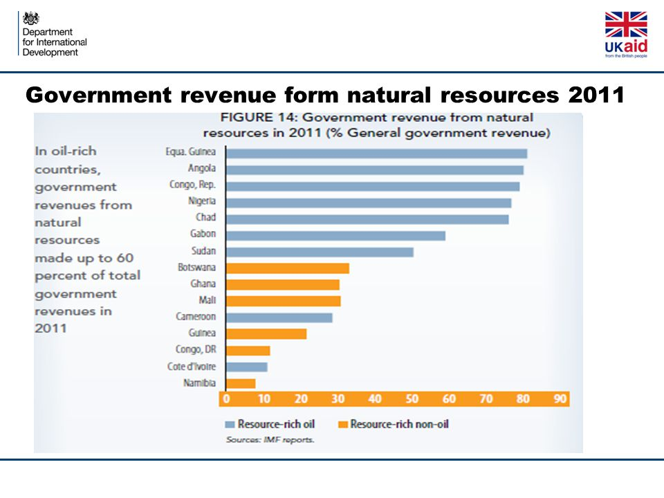 Government revenue form natural resources 2011