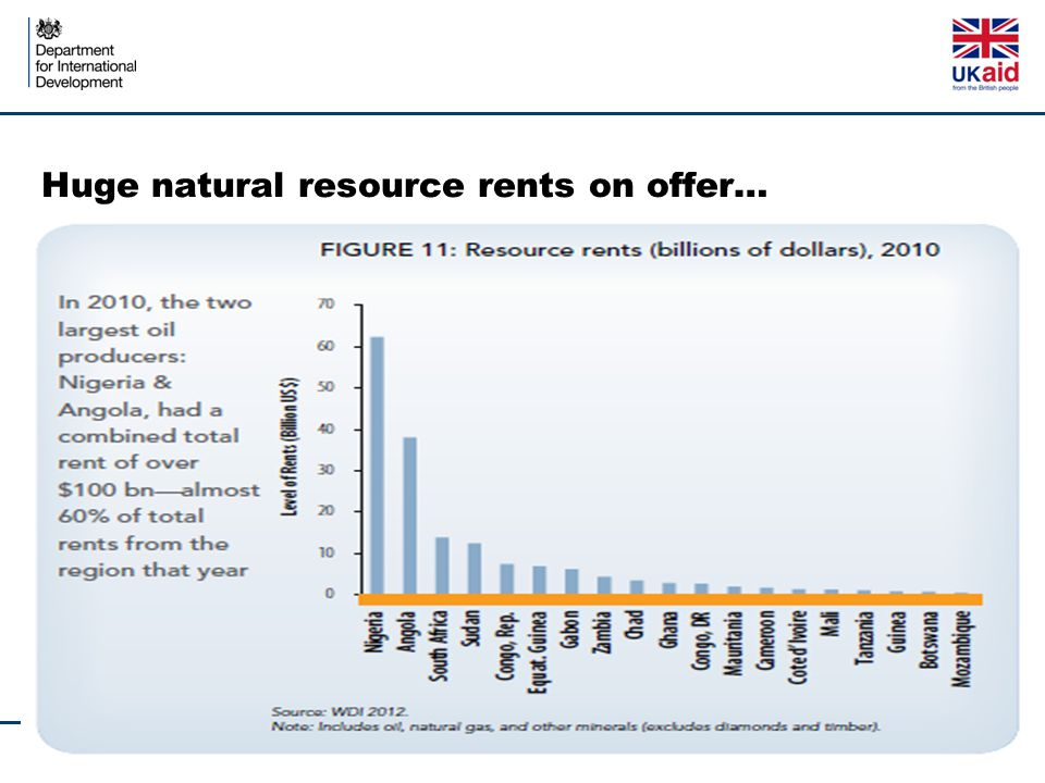Huge natural resource rents on offer…