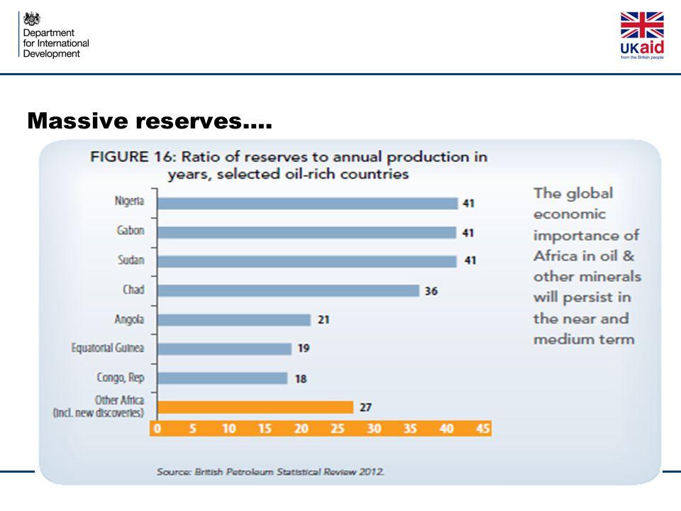 Massive reserves….