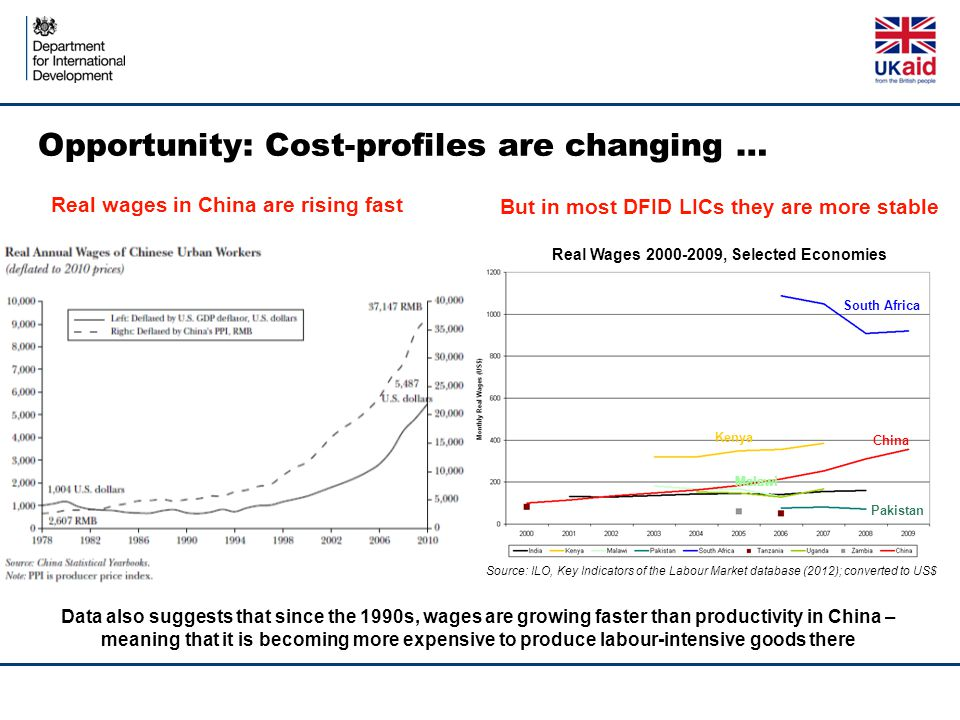 Opportunity: Cost-profiles are changing … Source: ILO, Key Indicators of the Labour Market database (2012); converted to US$ South Africa Kenya China Pakistan Malawi Real Wages 2000-2009, Selected Economies Real wages in China are rising fast But in most DFID LICs they are more stable Data also suggests that since the 1990s, wages are growing faster than productivity in China – meaning that it is becoming more expensive to produce labour-intensive goods there