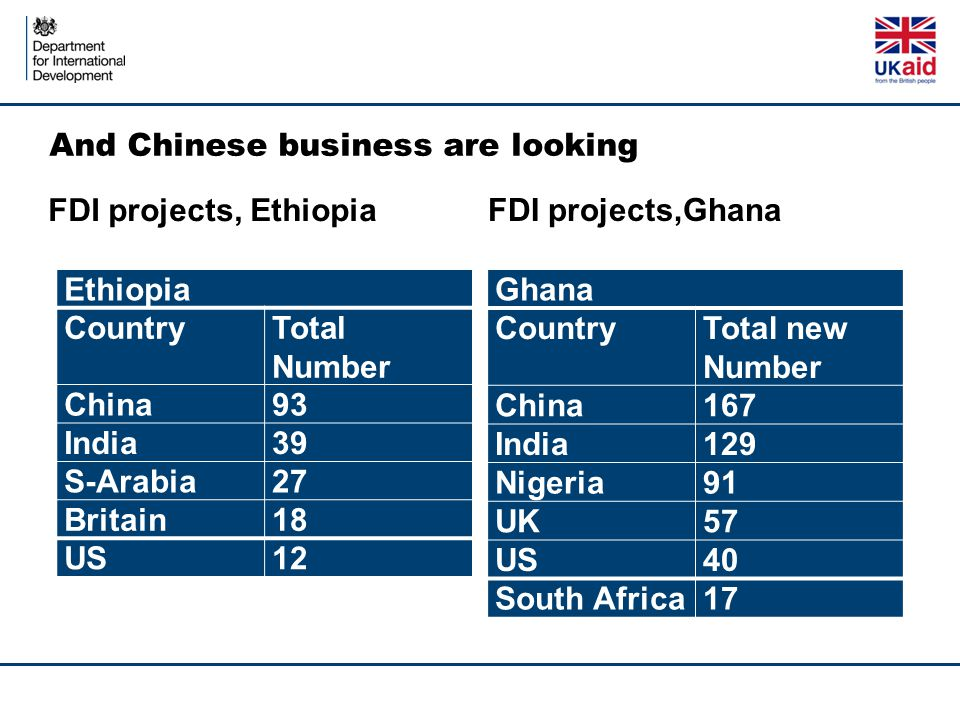 And Chinese business are looking FDI projects, Ethiopia Ethiopia CountryTotal Number China93 India39 S-Arabia27 Britain18 US12 FDI projects,Ghana Ghan
