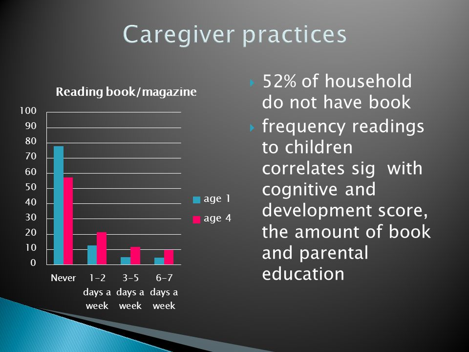  52% of household do not have book  frequency readings to children correlates sig with cognitive and development score, the amount of book and parental education