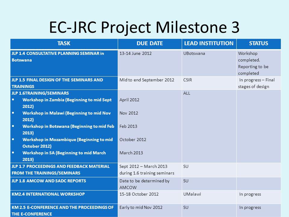 EC-JRC Project Milestone 3 TASKDUE DATELEAD INSTITUTIONSTATUS JLP 1.4 CONSULTATIVE PLANNING SEMINAR in Botswana 13-14 June 2012UBotswana Workshop comp