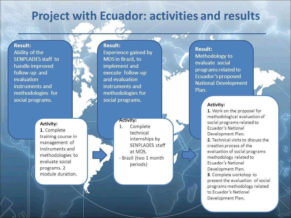 Project with Ecuador: activities and results Result: Ability of the SENPLADES staff to handle improved follow-up and evaluation instruments and method