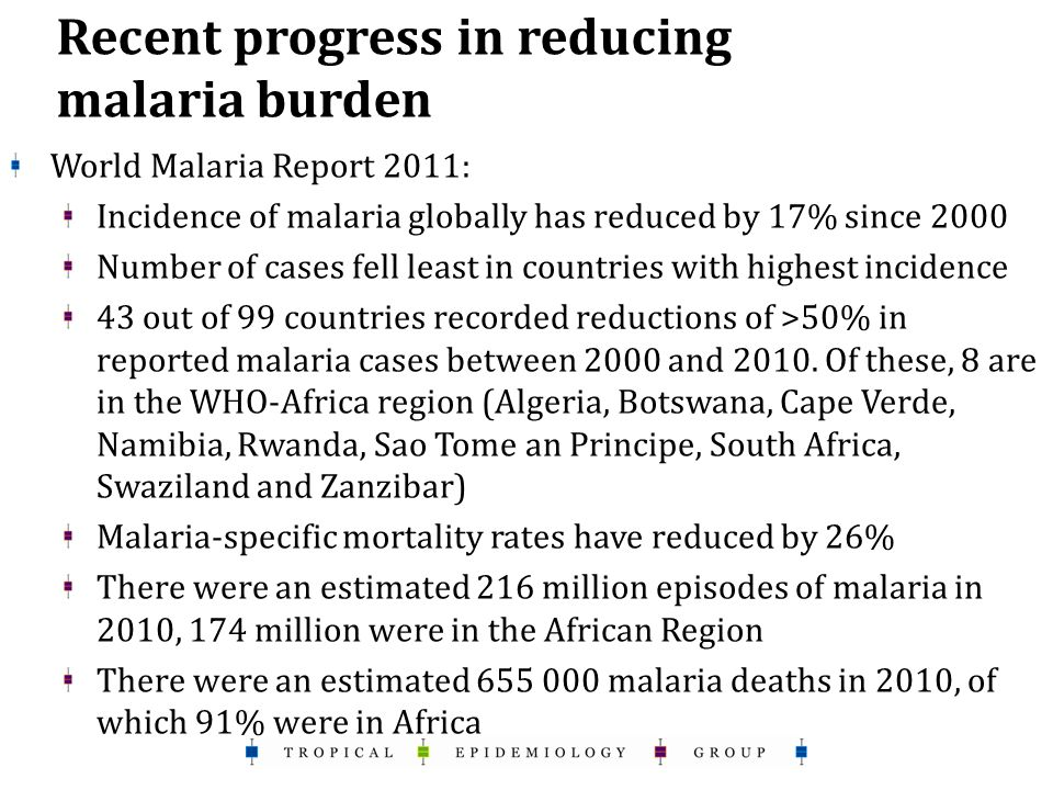 Recent progress in reducing malaria burden World Malaria Report 2011: Incidence of malaria globally has reduced by 17% since 2000 Number of cases fell least in countries with highest incidence 43 out of 99 countries recorded reductions of >50% in reported malaria cases between 2000 and 2010.