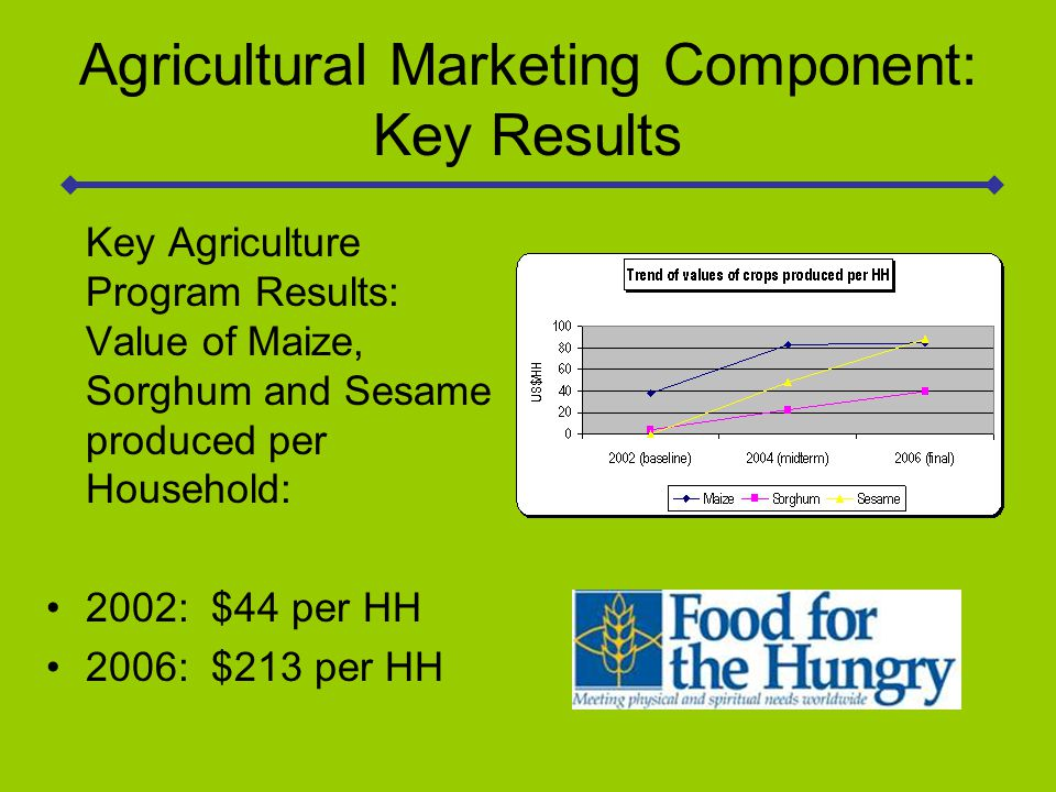 Agricultural Marketing Component: Key Results Key Agriculture Program Results: Value of Maize, Sorghum and Sesame produced per Household: 2002: $44 per HH 2006: $213 per HH