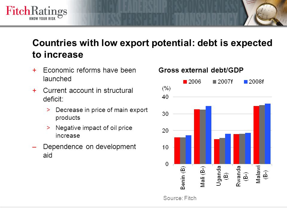 Countries with low export potential: debt is expected to increase +Economic reforms have been launched +Current account in structural deficit: >Decrease in price of main export products >Negative impact of oil price increase –Dependence on development aid Gross external debt/GDP Source: Fitch