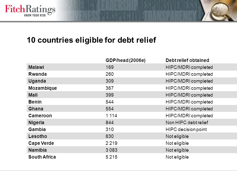 10 countries eligible for debt relief GDP/head (2006e)Debt relief obtained Malawi169HIPC/MDRI completed Rwanda260HIPC/MDRI completed Uganda309HIPC/MDRI completed Mozambique367HIPC/MDRI completed Mali399HIPC/MDRI completed Benin544HIPC/MDRI completed Ghana554HIPC/MDRI completed Cameroon1 114HIPC/MDRI completed Nigeria844Non HIPC debt relief Gambia310HIPC decision point Lesotho630Not eligible Cape Verde2 219Not eligible Namibia3 083Not eligible South Africa5 215Not eligible
