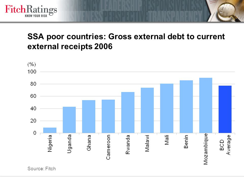 SSA poor countries: Gross external debt to current external receipts 2006 Source: Fitch