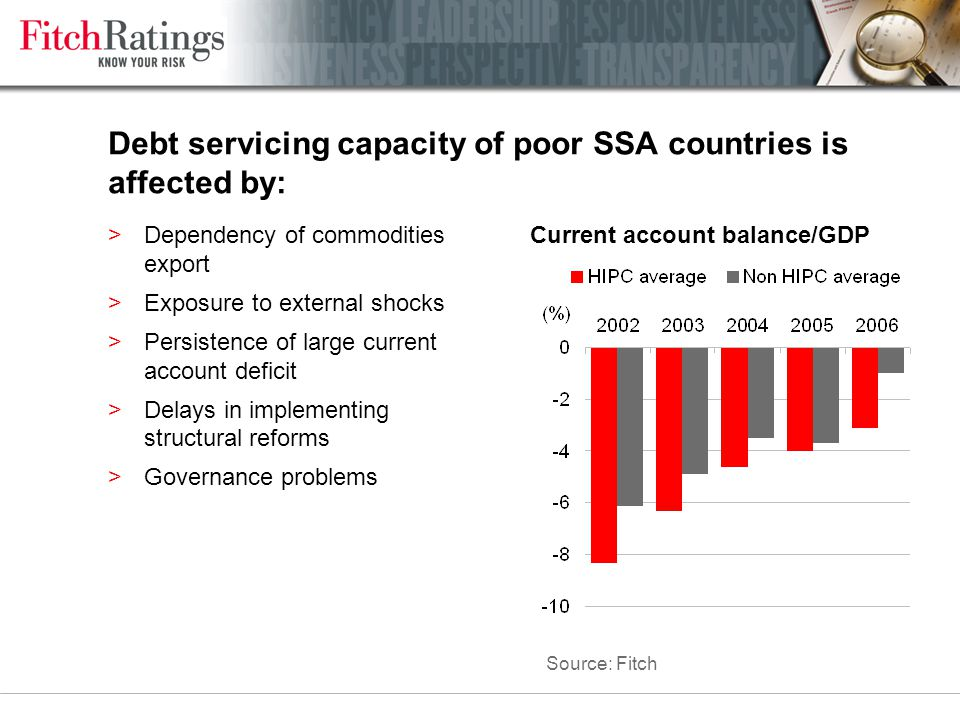 Debt servicing capacity of poor SSA countries is affected by: >Dependency of commodities export >Exposure to external shocks >Persistence of large cur