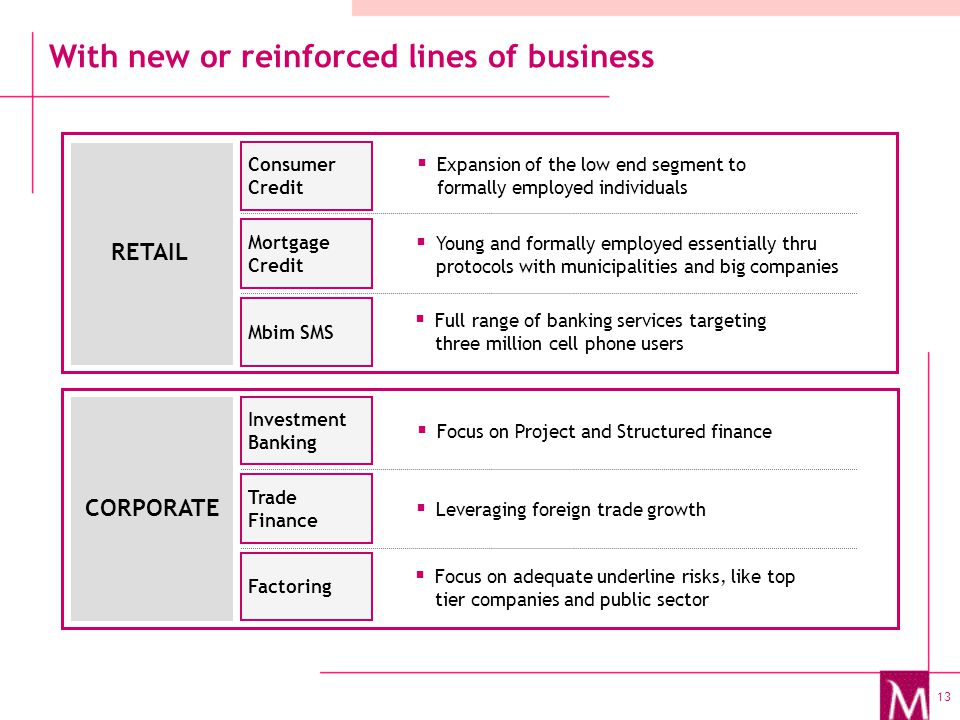13 With new or reinforced lines of business  Expansion of the low end segment to formally employed individuals  Full range of banking services targeting three million cell phone users  Young and formally employed essentially thru protocols with municipalities and big companies Mortgage Credit Mbim SMS Consumer Credit RETAIL  Focus on Project and Structured finance  Focus on adequate underline risks, like top tier companies and public sector  Leveraging foreign trade growth Trade Finance Factoring Investment Banking CORPORATE