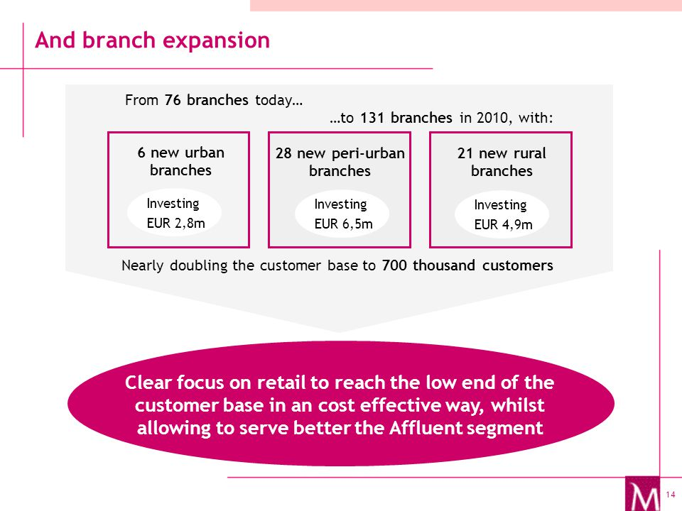 14 And branch expansion 6 new urban branches From 76 branches today… …to 131 branches in 2010, with: Clear focus on retail to reach the low end of the customer base in an cost effective way, whilst allowing to serve better the Affluent segment 28 new peri-urban branches 21 new rural branches Investing EUR 2,8m Investing EUR 6,5m Investing EUR 4,9m Nearly doubling the customer base to 700 thousand customers