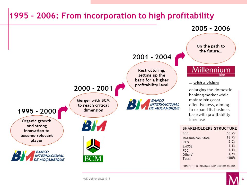 6 McK deliverables v0.1 Organic growth and strong innovation to become relevant player 1995 - 2006: From incorporation to high profitability Merger with BCM to reach critical dimension On the path to the future… Restructuring, setting up the basis for a higher profitability level 1995 - 2000 2000 - 2001 2001 - 2004 2005 – 2006 … with a vision: enlarging the domestic banking market while maintaining cost effectiveness, aiming to expand its business base with profitability increase SHAREHOLDERS STRUCTURE BCP Mozambican State INSS EMOSE FDC Others* Total *Others: 1.102 individuals with less than 1% each 66,7% 18,7% 5,0% 4,1% 1,1% 4,5% 100%