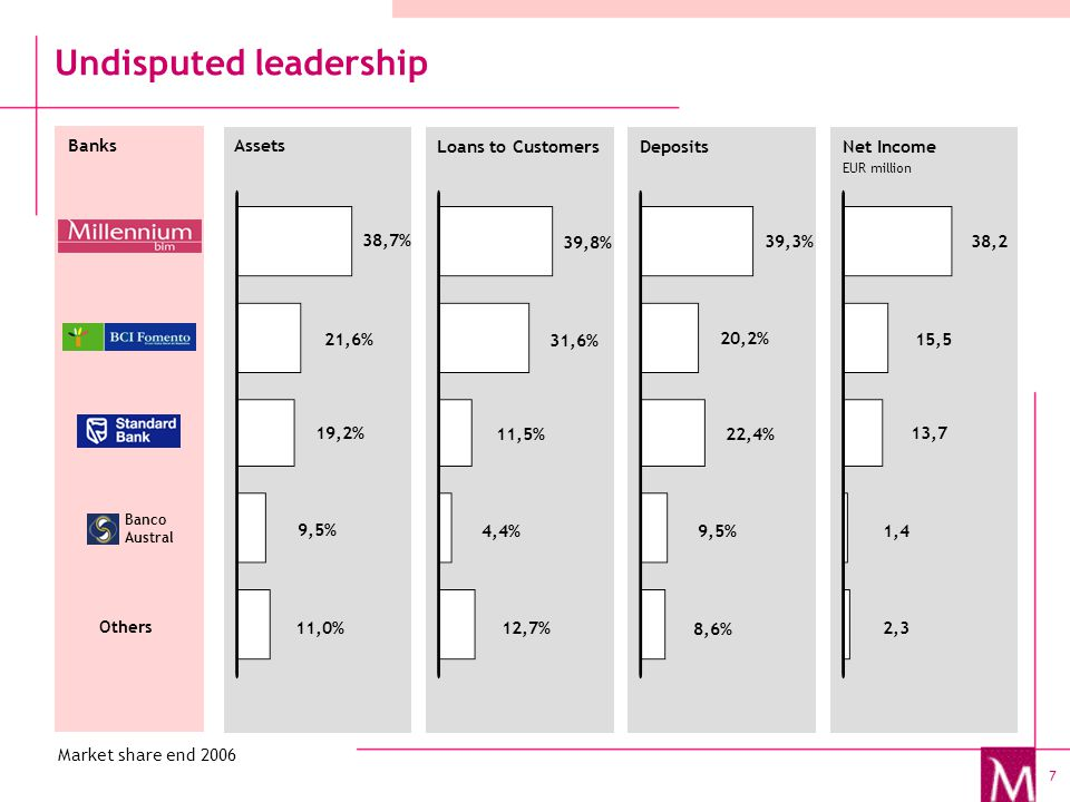 7 Undisputed leadership Assets Net Income EUR million DepositsLoans to Customers 38,7% 39,8% 39,3%38,2 21,6% 19,2% 9,5% 11,0% 31,6% 11,5% 4,4% 12,7% 20,2% 22,4% 9,5% 8,6% 15,5 13,7 1,4 2,3 Banks Others Banco Austral Market share end 2006
