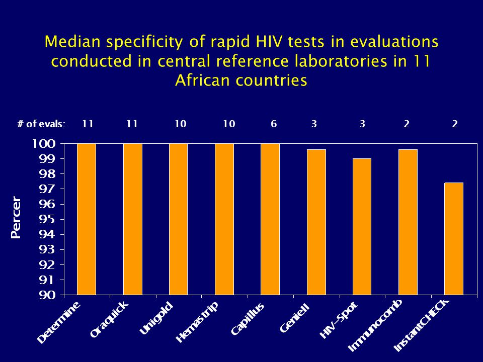 Median specificity of rapid HIV tests in evaluations conducted in central reference laboratories in 11 African countries 11 10 6# of evals:3322