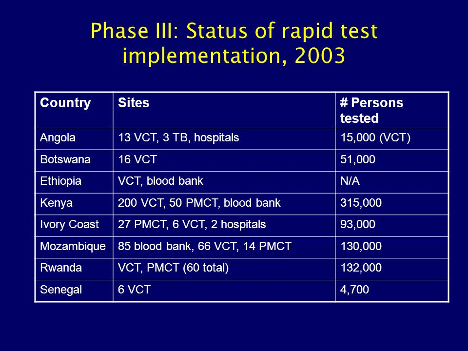 Phase III: Status of rapid test implementation, 2003 CountrySites# Persons tested Angola13 VCT, 3 TB, hospitals15,000 (VCT) Botswana16 VCT51,000 Ethio