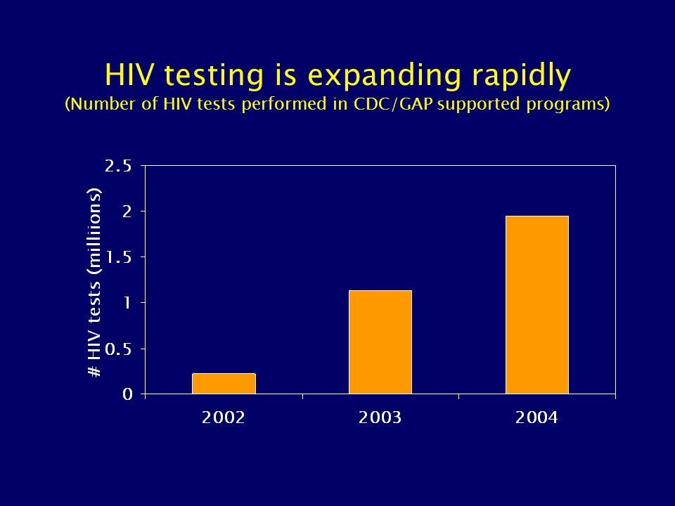 HIV testing is expanding rapidly (Number of CDC/GAP supported sites qualified to perform HIV testing)