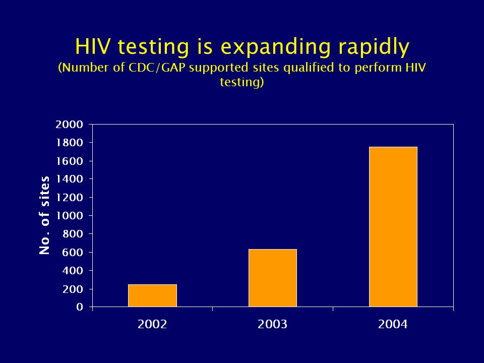 External quality assurance: comparison of results of on-site rapid HIV testing with central laboratory EIA/WB testing