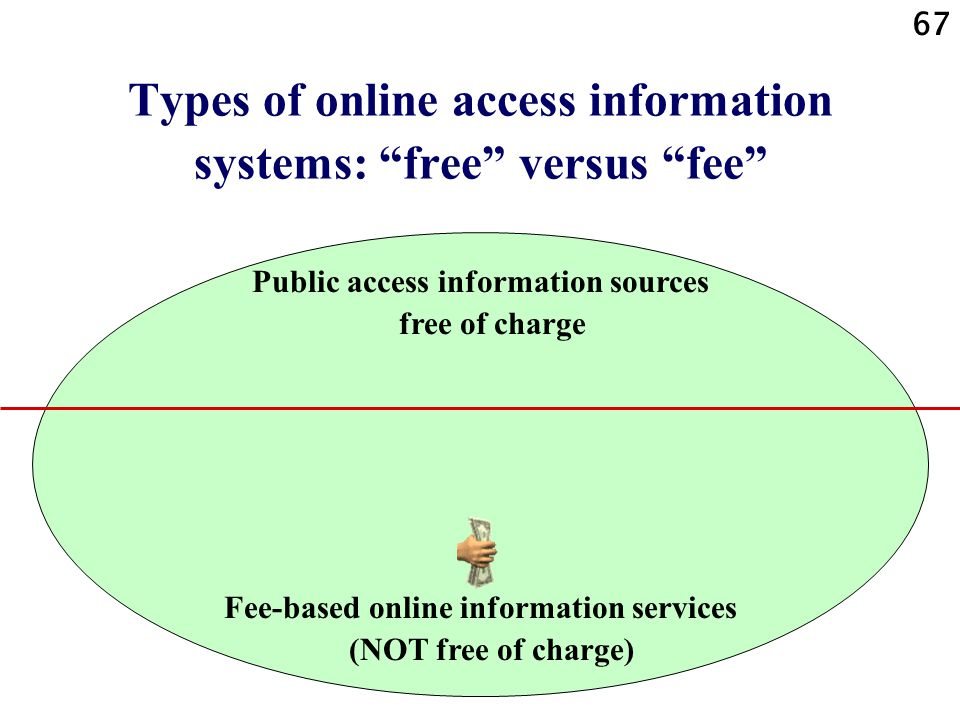 67 Types of online access information systems: free versus fee Public access information sources free of charge Fee-based online information services (NOT free of charge)