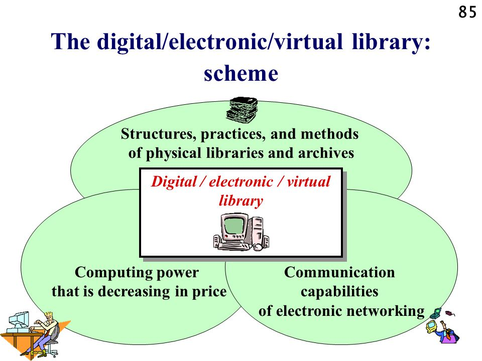 85 The digital/electronic/virtual library: scheme Structures, practices, and methods of physical libraries and archives Computing power that is decreasing in price Communication capabilities of electronic networking Digital / electronic / virtual library