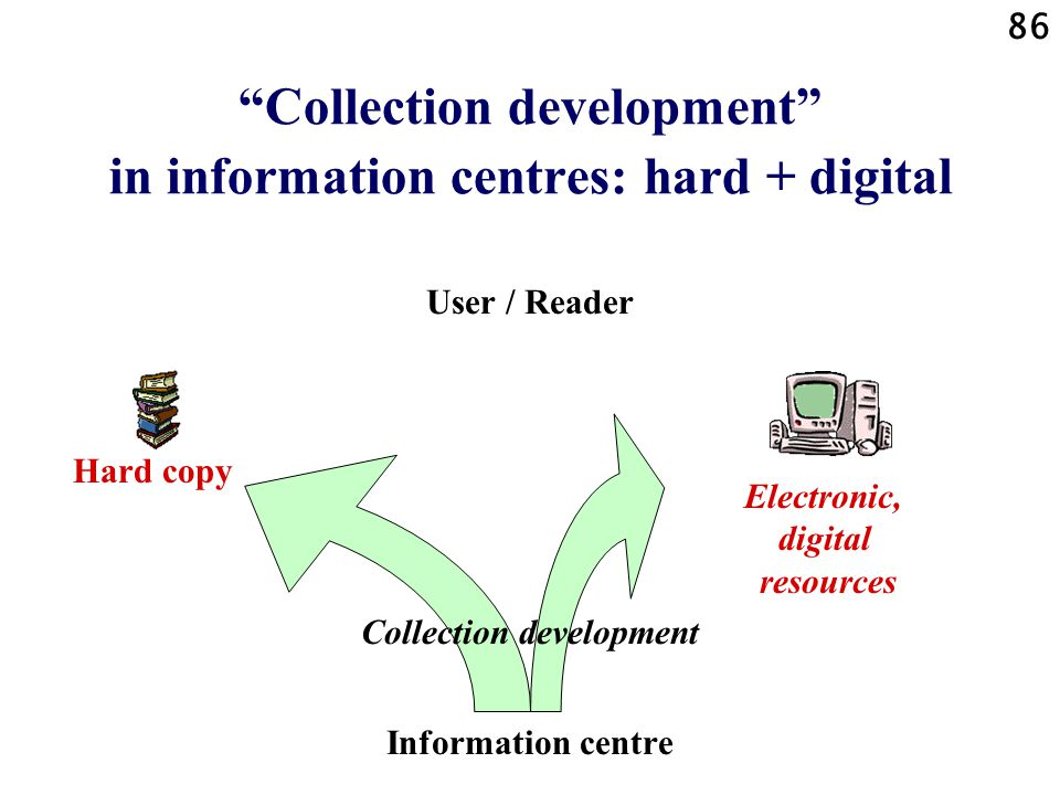 86 Collection development in information centres: hard + digital User / Reader Collection development Information centre Electronic, digital resources Hard copy