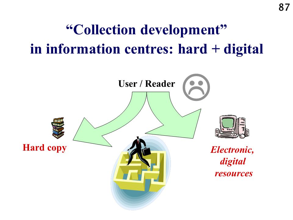87 Collection development in information centres: hard + digital  Electronic, digital resources Hard copy User / Reader