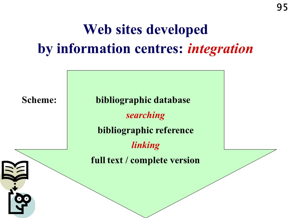 95 Web sites developed by information centres: integration Scheme: bibliographic database searching bibliographic reference linking full text / complete version