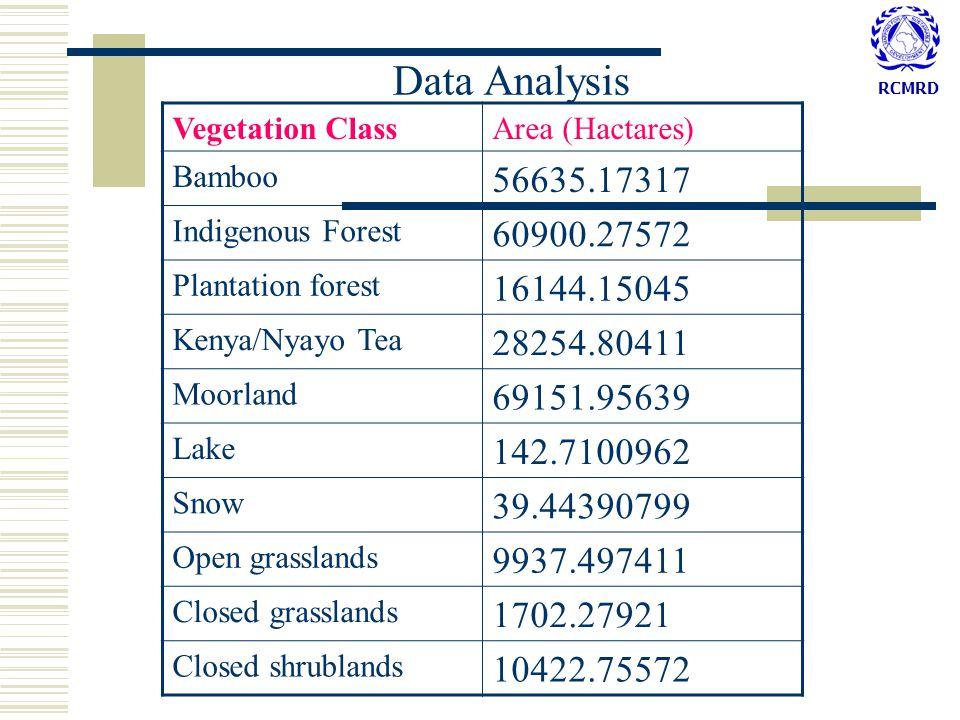 RCMRD Data Analysis Vegetation ClassArea (Hactares) Bamboo 56635.17317 Indigenous Forest 60900.27572 Plantation forest 16144.15045 Kenya/Nyayo Tea 28254.80411 Moorland 69151.95639 Lake 142.7100962 Snow 39.44390799 Open grasslands 9937.497411 Closed grasslands 1702.27921 Closed shrublands 10422.75572