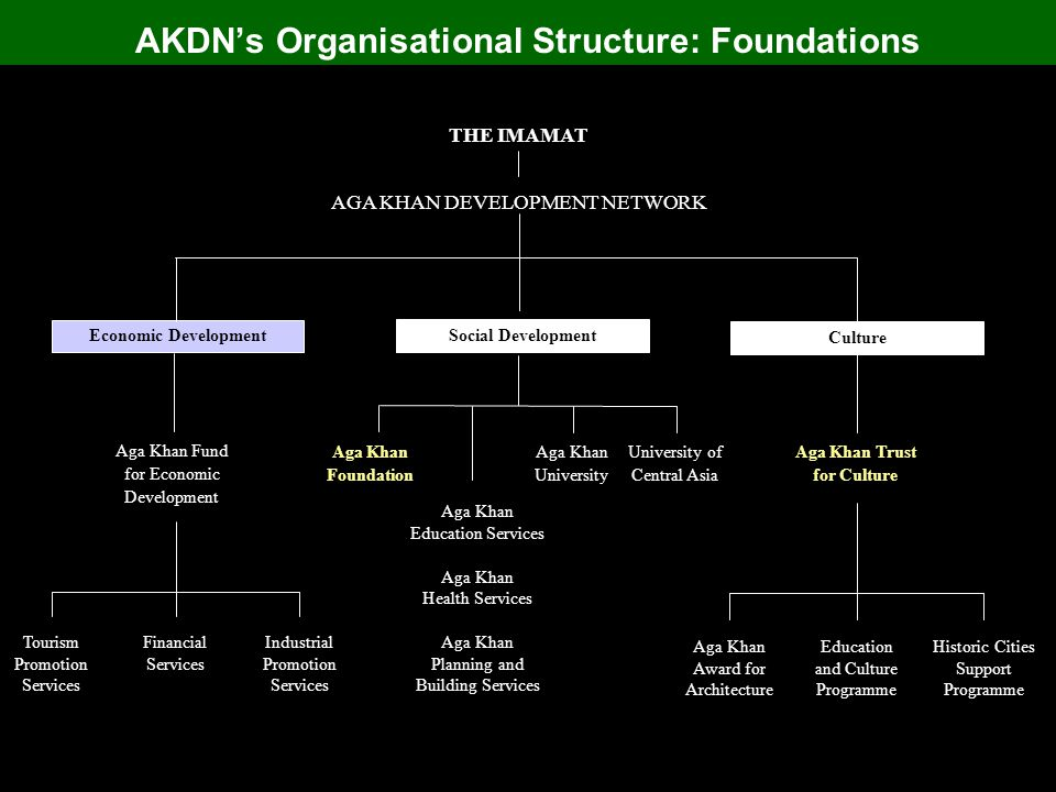 AKDN's Organisational Structure: Foundations University of Central Asia Aga Khan University THE IMAMAT AGA KHAN DEVELOPMENT NETWORK Economic Development Culture Social Development Aga Khan Foundation Aga Khan Trust for Culture Aga Khan Education Services Aga Khan Health Services Aga Khan Planning and Building Services Aga Khan Award for Architecture Historic Cities Support Programme Education and Culture Programme Aga Khan Fund for Economic Development Tourism Promotion Services Industrial Promotion Services Financial Services