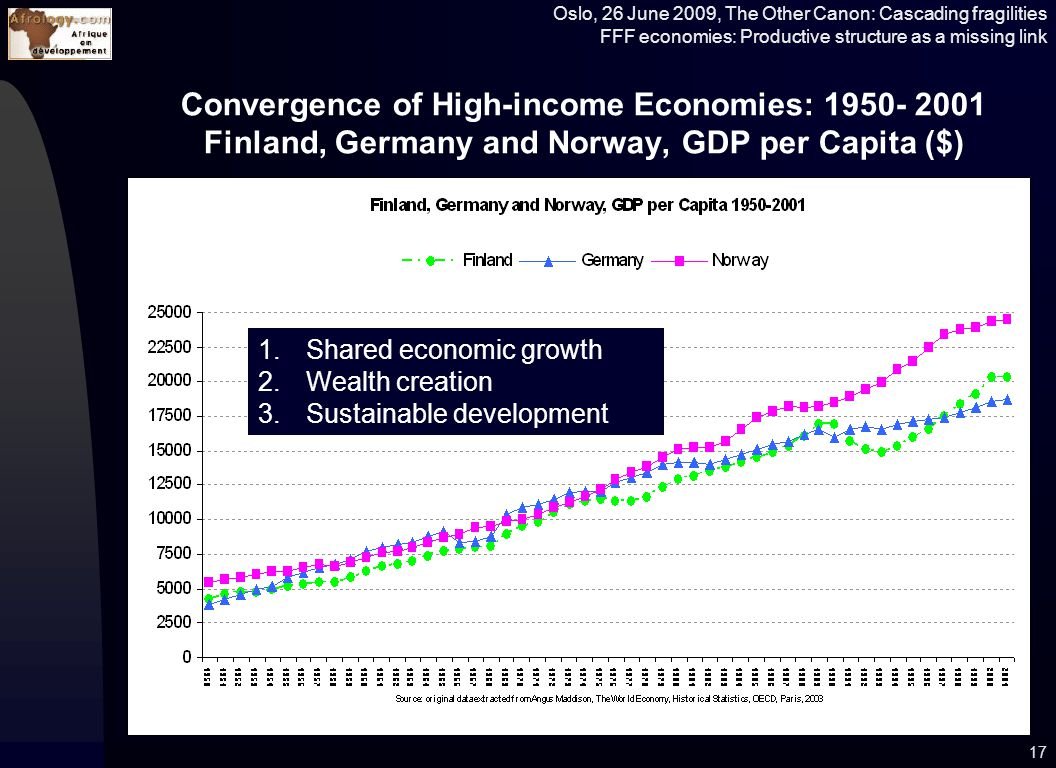 Oslo, 26 June 2009, The Other Canon: Cascading fragilities FFF economies: Productive structure as a missing link Convergence of High-income Economies: 1950- 2001 Finland, Germany and Norway, GDP per Capita ($) 17 1.Shared economic growth 2.Wealth creation 3.Sustainable development