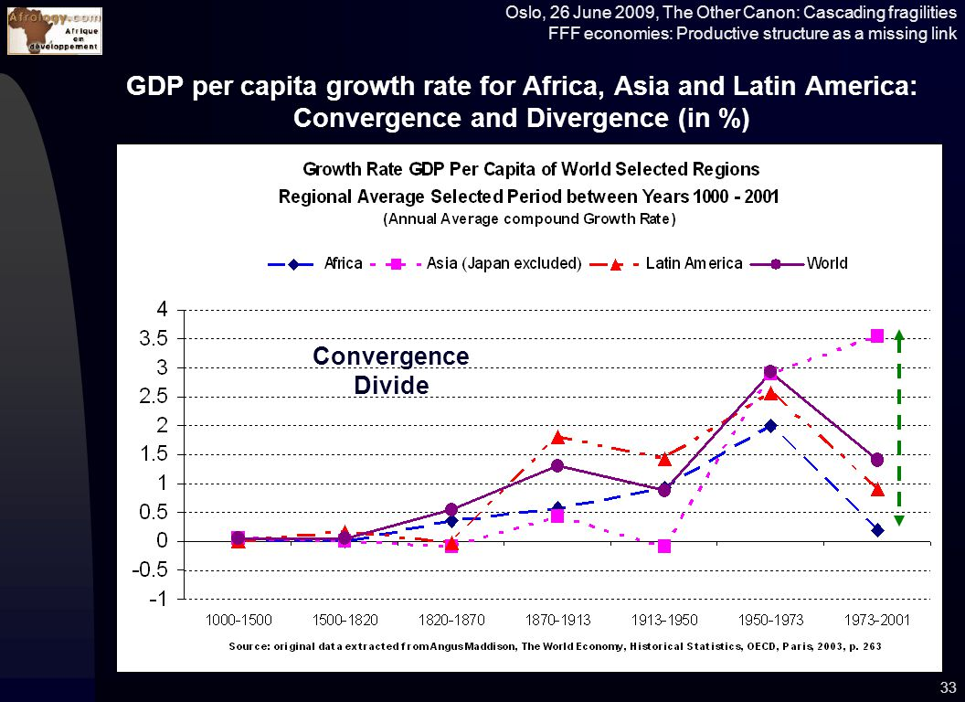 Oslo, 26 June 2009, The Other Canon: Cascading fragilities FFF economies: Productive structure as a missing link GDP per capita growth rate for Africa, Asia and Latin America: Convergence and Divergence (in %) 33 Convergence Divide