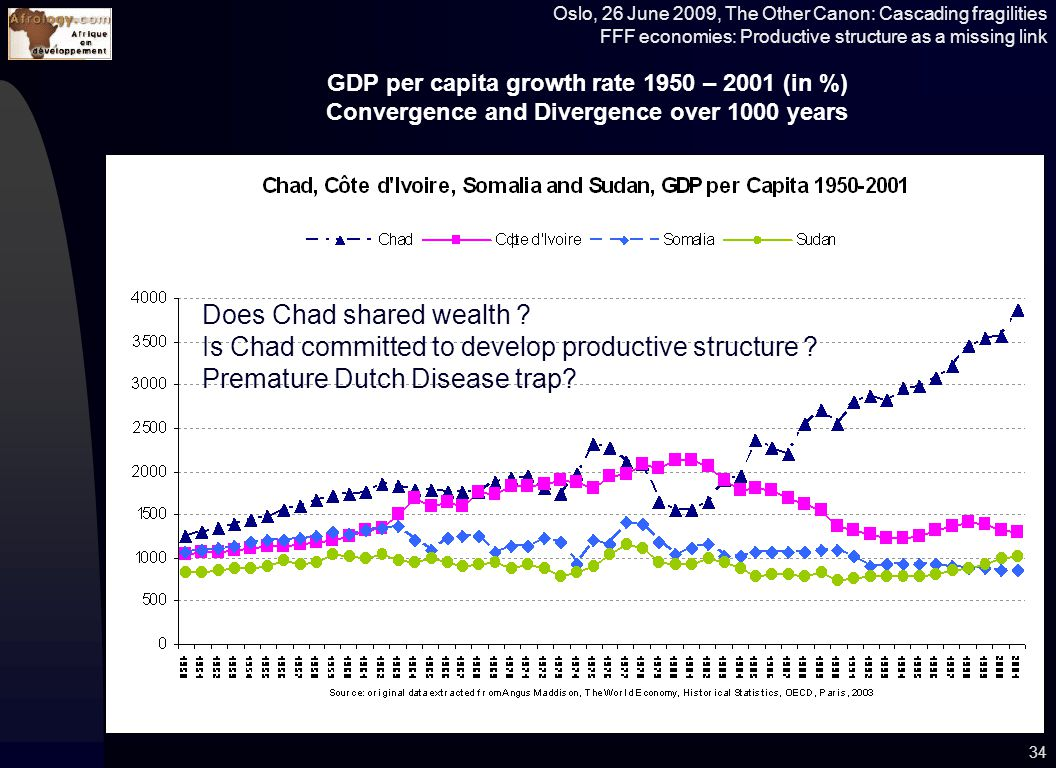 Oslo, 26 June 2009, The Other Canon: Cascading fragilities FFF economies: Productive structure as a missing link GDP per capita growth rate 1950 – 2001 (in %) Convergence and Divergence over 1000 years 34 Does Chad shared wealth .