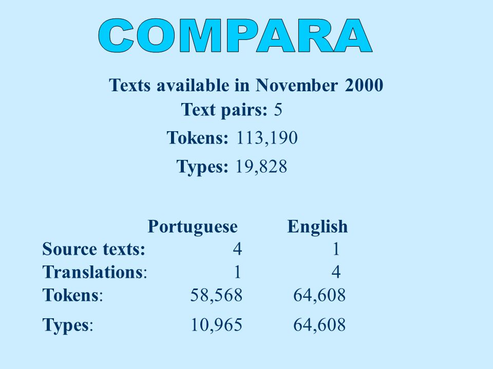 Text pairs: 5 Tokens: 113,190 Types: 19,828 Portuguese English Source texts: 4 1 Translations: 1 4 Tokens: 58,568 64,608 Types: 10,965 64,608 Texts available in November 2000