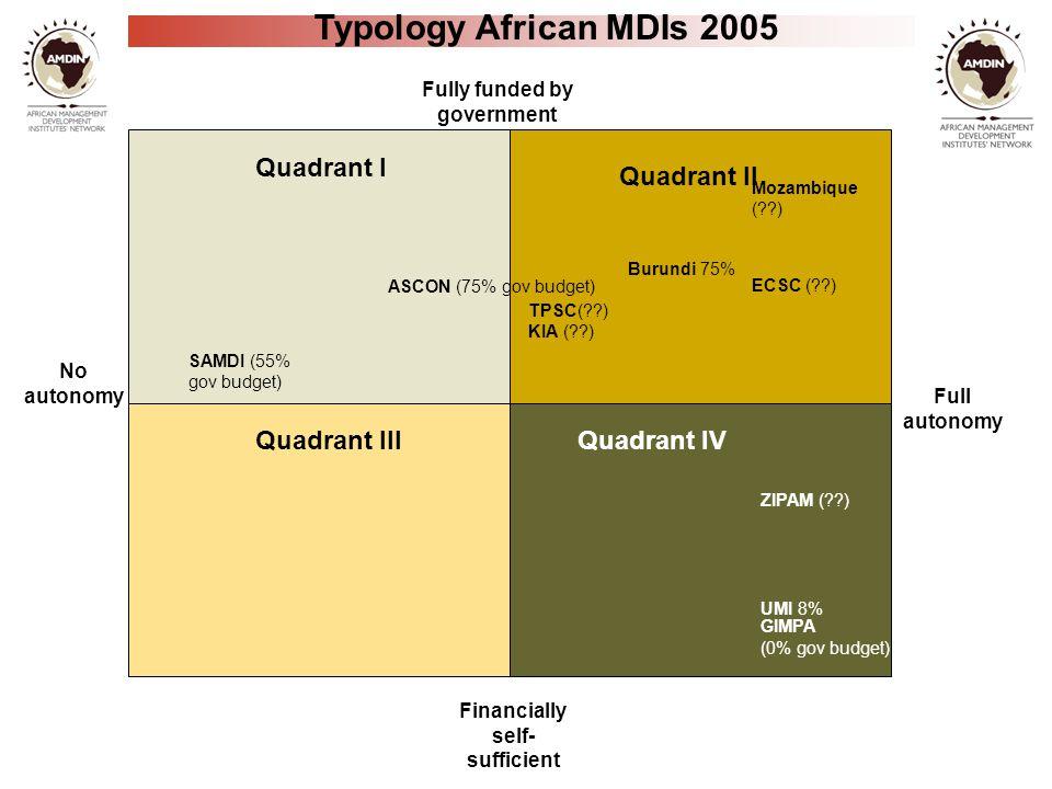 No autonomy Full autonomy Fully funded by government Financially self- sufficient Typology African MDIs 2005 SAMDI (55% gov budget) ZIPAM (??) GIMPA (0% gov budget) ASCON (75% gov budget) TPSC(??) KIA (??) ECSC (??) UMI 8% Burundi 75% Mozambique (??) Quadrant I Quadrant IVQuadrant III Quadrant II